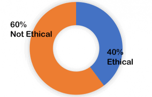 60% Not Ethical; 40% Ethical