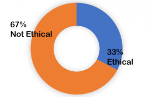 67% not ethical, 33% ethical
